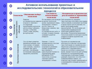 Активное использование проектных и исследовательских технологий в образовател