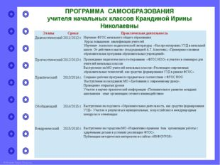 ПРОГРАММА САМООБРАЗОВАНИЯ учителя начальных классов Крандиной Ирины Николаевн