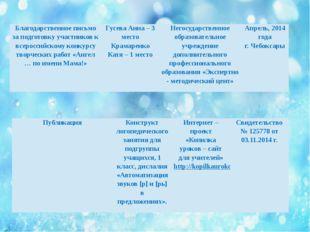 Благодарственное письмо за подготовку участников к всероссийскому конкурсу тв