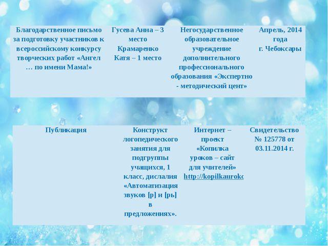 Благодарственное письмо за подготовку участников к всероссийскому конкурсу тв...