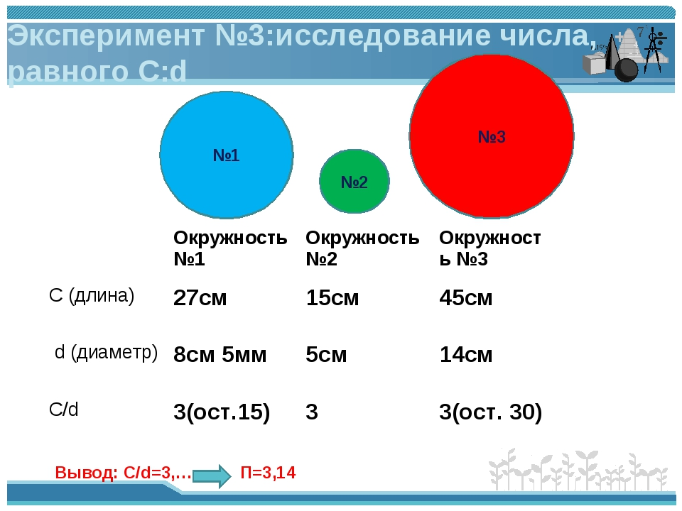 Эксперимент №3:исследование числа, равного С:d Вывод: C/d=3,…. П=3,14 №3 №1 №...