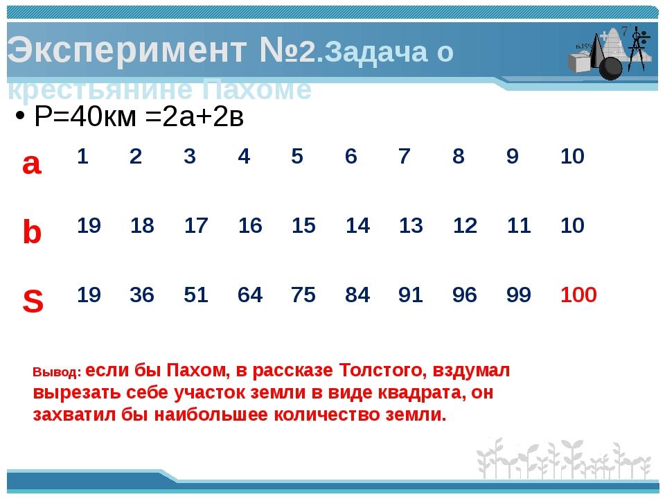 Эксперимент №2.Задача о крестьянине Пахоме P=40км =2а+2в Вывод: если бы Пахом...