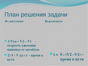 План решения задачи По действиям Выражением 1)Vуд = V2 – V1 - скорость удален