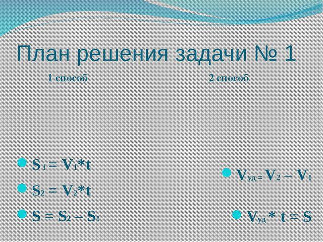 План решения задачи № 1 1 способ 2 способ S 1 = V1*t S2 = V2*t S = S2 – S1 Vy...