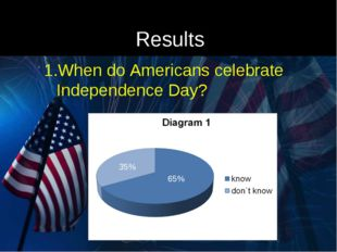 Results When do Americans celebrate Independence Day? 65% 35%