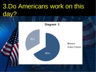 3.Do Americans work on this day? 65% 35%