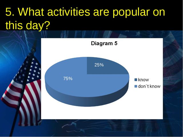5. What activities are popular on this day? 25% 75%