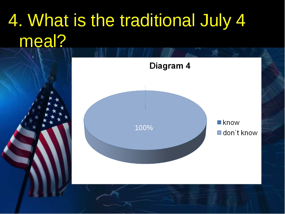 4. What is the traditional July 4 meal? 100%