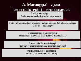 Физиологиялық қажеттілік (тамақ, су, баспана,ұйқы,т.б.) А. Маслоудың адам қаж