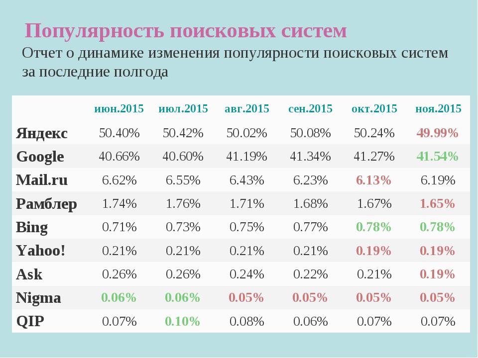 Популярность поисковых систем Отчет о динамике изменения популярности поиско...