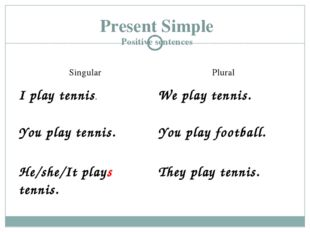 Present Simple Positive sentences SingularPlural I play tennis.We play tenn