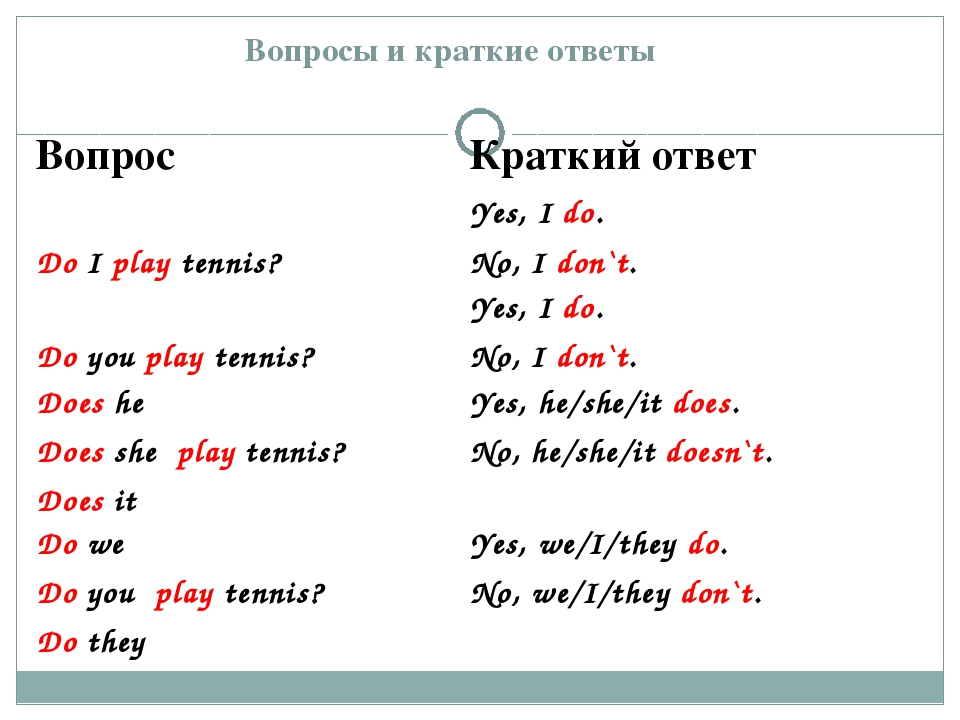 Вопросы и краткие ответы ВопросКраткий ответ Do I play tennis?Yes, I do. No...