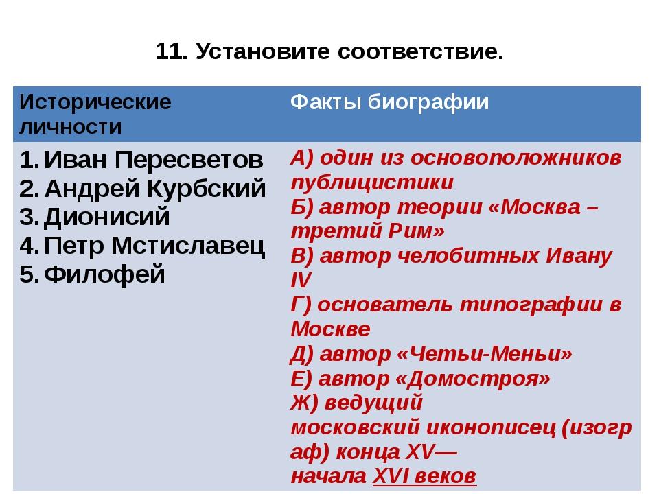 11. Установите соответствие. Исторические личности Факты биографии ИванПересв...