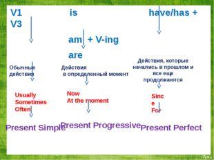 V1 is have/has + V3 am + V-ing are Обычные действия Действия в определенный м