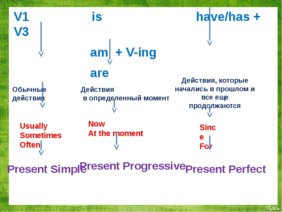V1 is have/has + V3 am + V-ing are Обычные действия Действия в определенный м...