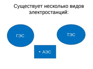 Существует несколько видов электростанций: ГЭС АЭС ТЭС