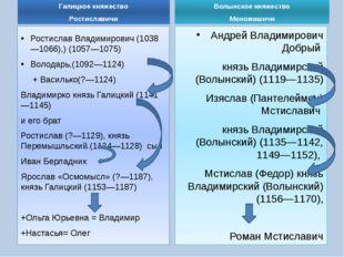 Галицкое княжество Ростиславичи Ростислав Владимирович (1038—1066),) (1057—10