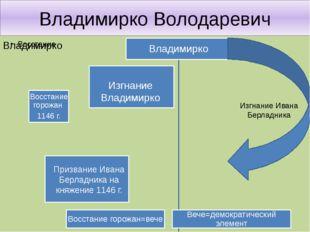Владимирко Володаревич Призвание Ивана Берладника на княжение 1146 г. Изгнани