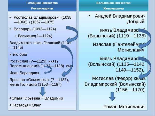 Галицкое княжество Ростиславичи Ростислав Владимирович (1038—1066),) (1057—10...