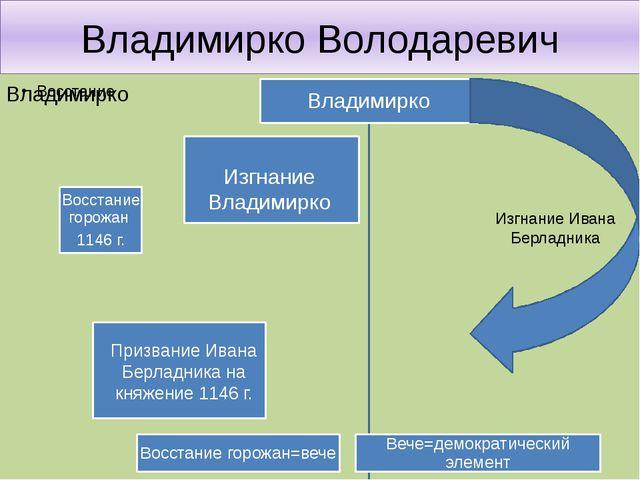 Владимирко Володаревич Призвание Ивана Берладника на княжение 1146 г. Изгнани...