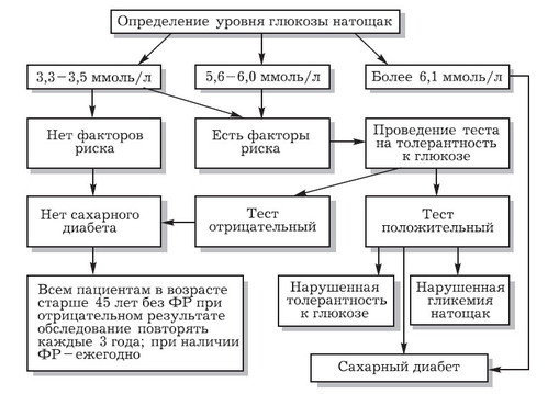 4716146_diagnostikadibeta_1_ (509x359, 45Kb)