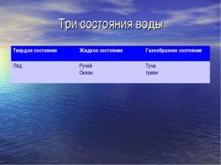Три состояния воды Твердое состояниеЖидкое состояниеГазообразное состояние