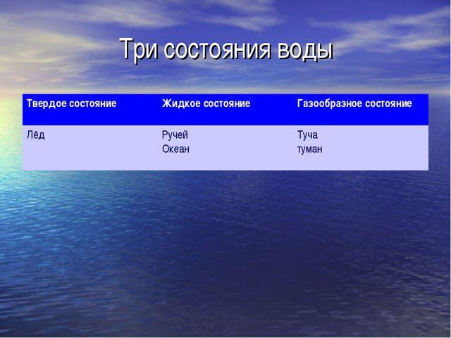 Три состояния воды Твердое состояниеЖидкое состояниеГазообразное состояние...