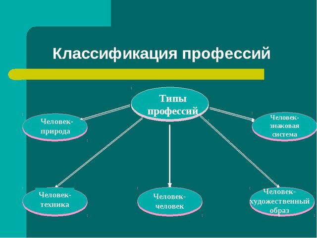 Классификация профессий