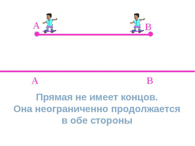 A B A B Прямая не имеет концов. Она неограниченно продолжается в обе стороны