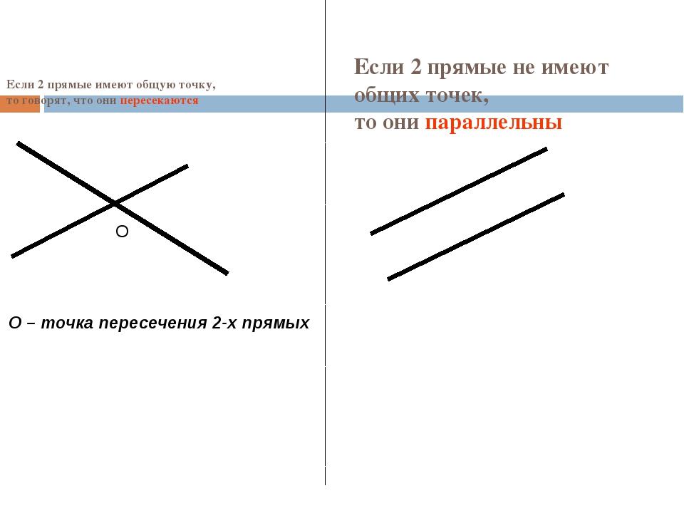 Если 2 прямые имеют общую точку, то говорят, что они пересекаются О О – точка...