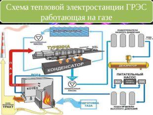 Схема тепловой электростанции ГРЭС работающая на газе