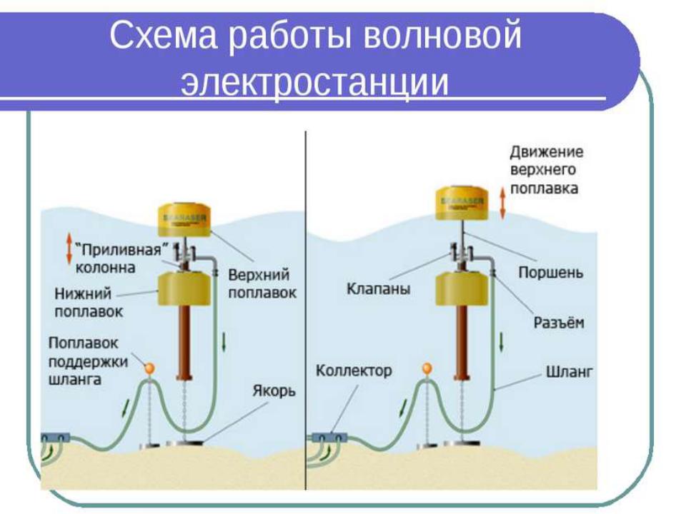 Приливная гидроэлектростанция (ПЭС) на Кольском полуострове находится в опытн...