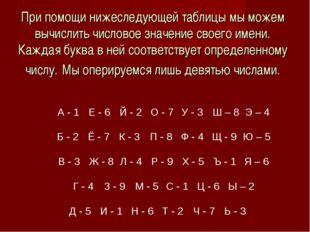 При помощи нижеследующей таблицы мы можем вычислить числовое значение своего