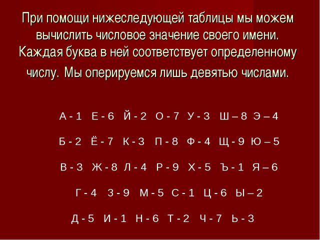 При помощи нижеследующей таблицы мы можем вычислить числовое значение своего...