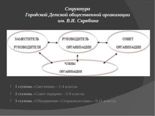 Структура Городской Детской общественной организации им. В.И. Скрябина 1 ступ