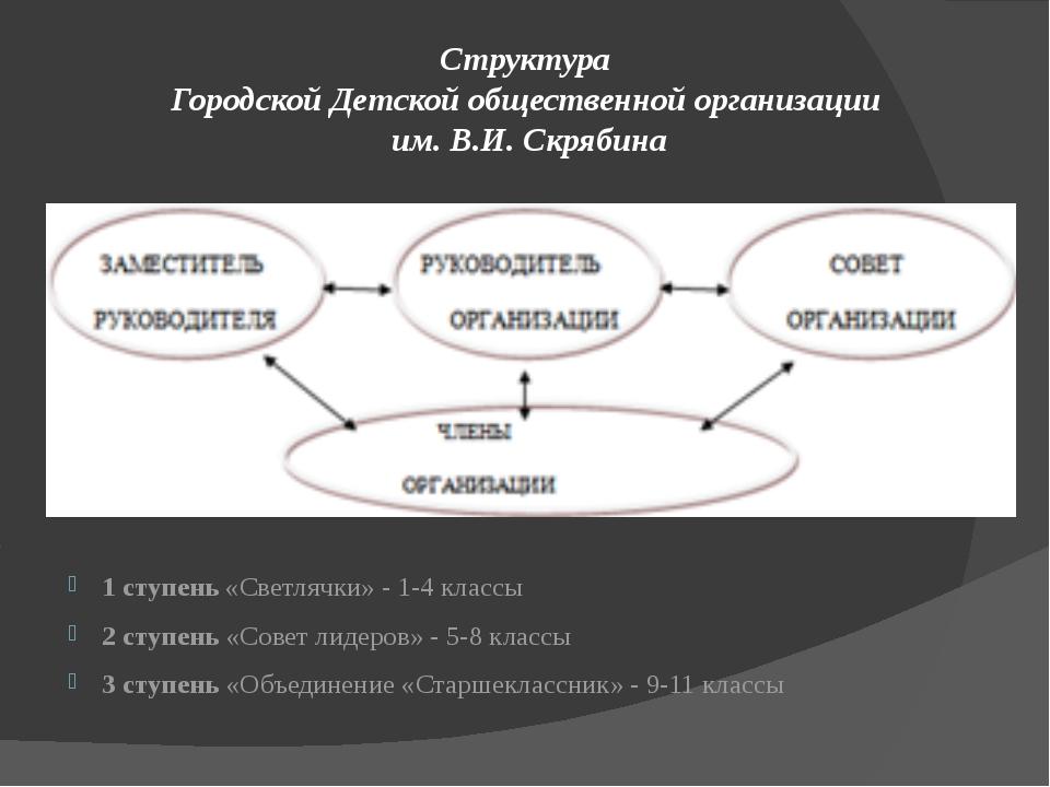 Структура Городской Детской общественной организации им. В.И. Скрябина 1 ступ...