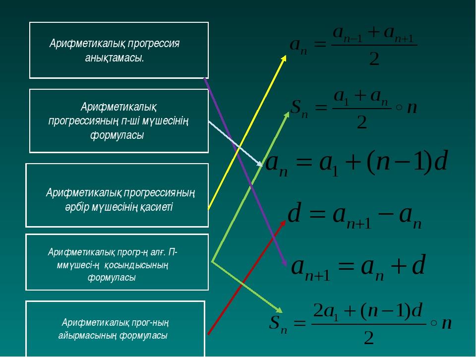 Арифметикалық прогрессия анықтамасы. Арифметикалық прогрессияның п-ші мүшесі...