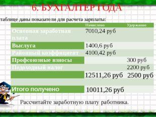 6. БУХГАЛТЕР ГОДА В таблице даны показатели для расчета зарплаты: Рассчитайте