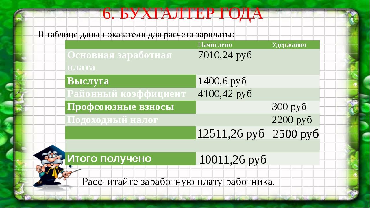 6. БУХГАЛТЕР ГОДА В таблице даны показатели для расчета зарплаты: Рассчитайте...
