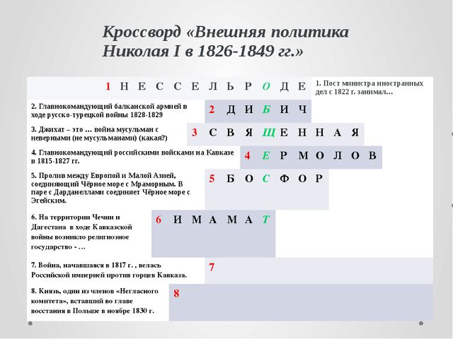 Кроссворд «Внешняя политика Николая I в 1826-1849 гг.» 1 Н Е С С Е Л Ь Р О Д...