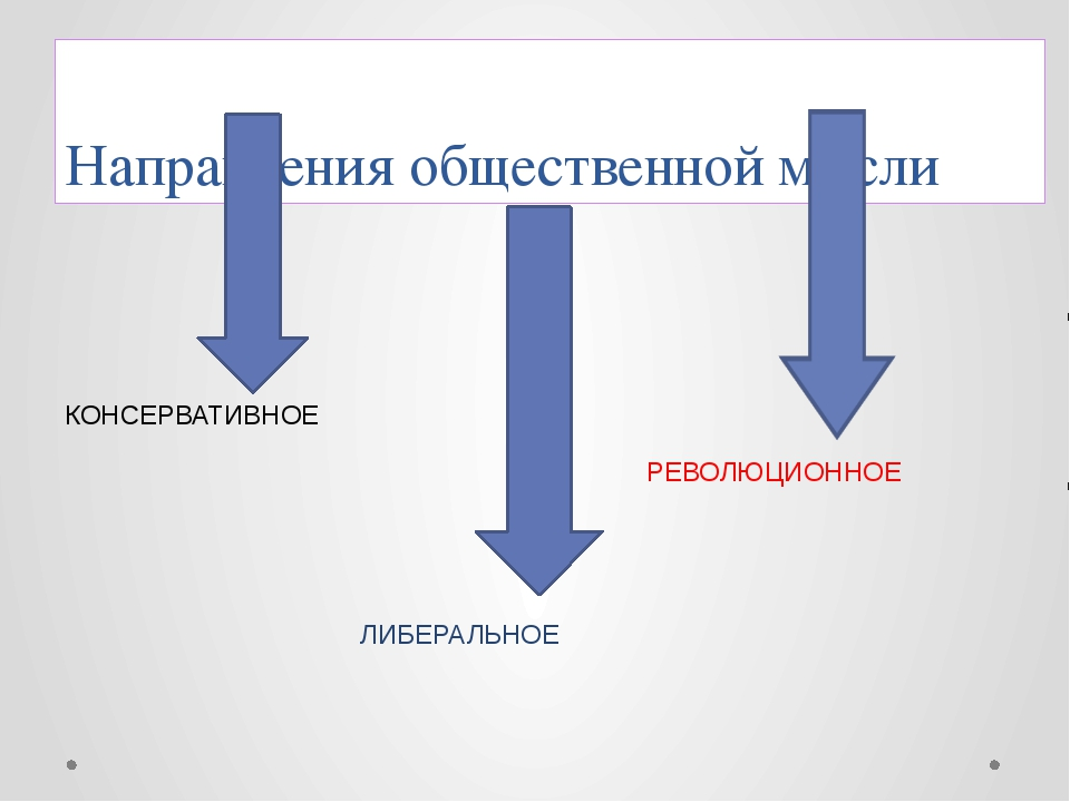 Направления общественной мысли КОНСЕРВАТИВНОЕ ЛИБЕРАЛЬНОЕ РЕВОЛЮЦИОННОЕ