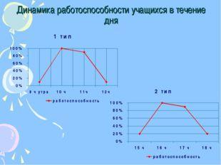Динамика работоспособности учащихся в течение дня