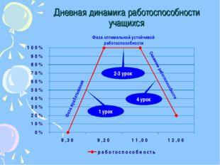 Дневная динамика работоспособности учащихся Фаза врабатывания Фаза оптимально