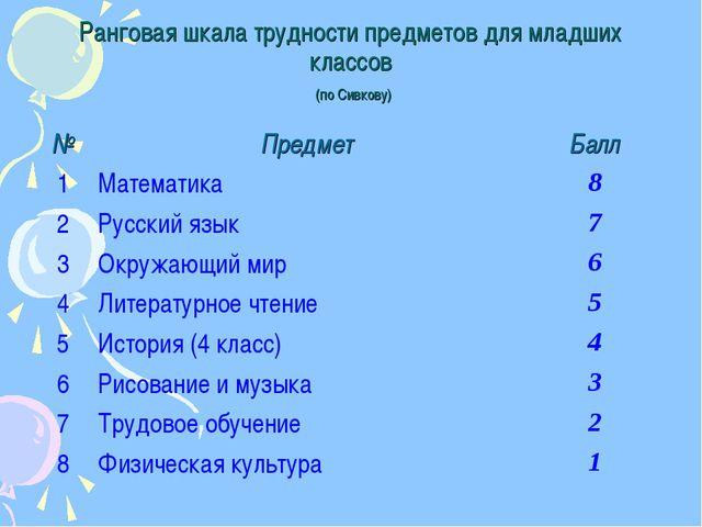 Ранговая шкала трудности предметов для младших классов (по Сивкову)