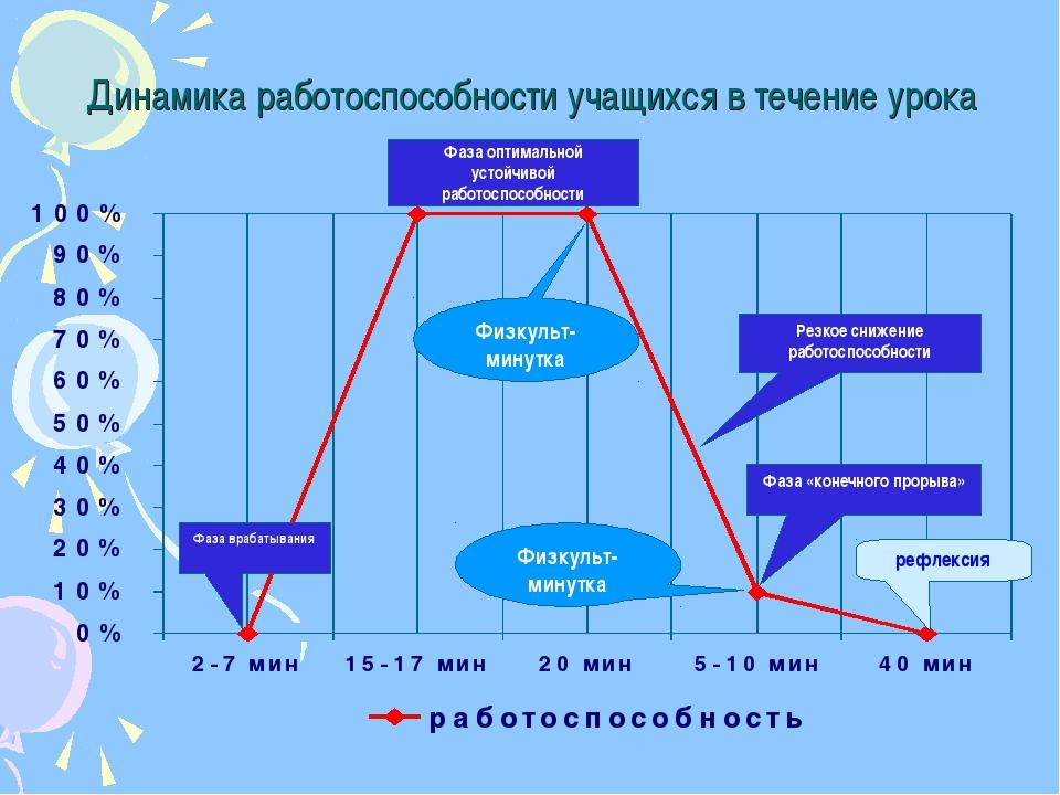 Динамика работоспособности учащихся в течение урока Фаза врабатывания Фаза оп...