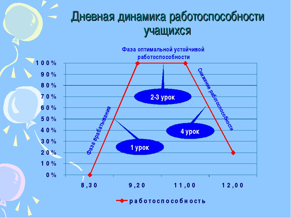 Дневная динамика работоспособности учащихся Фаза врабатывания Фаза оптимально...
