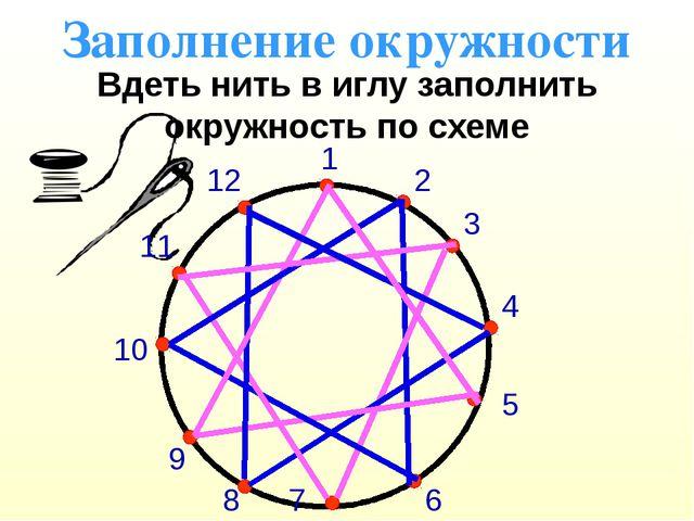 Заполнение окружности Вдеть нить в иглу заполнить окружность по схеме 1 2 3 4...