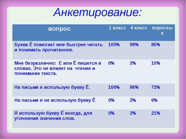 Анкетирование: вопрос 1 класс4 классвзрослые Буква Ё помогает мне быстрее...