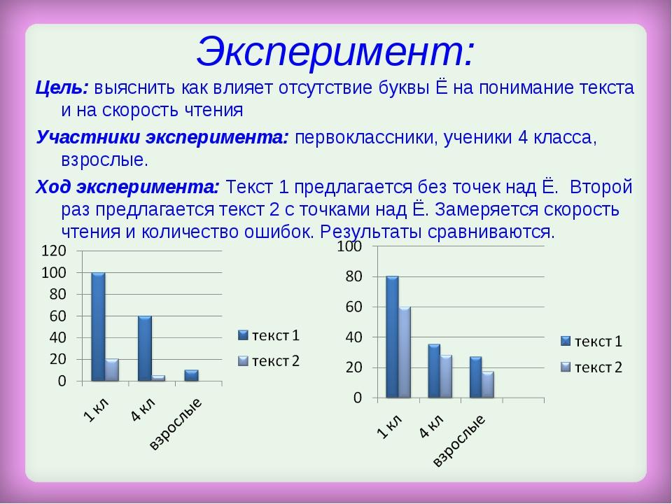 Эксперимент: Цель: выяснить как влияет отсутствие буквы Ё на понимание текста...