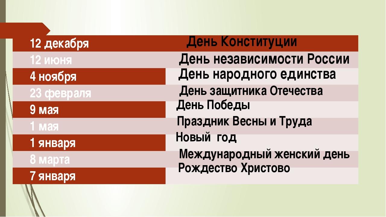 День Конституции День независимости России День народного единства День защит...